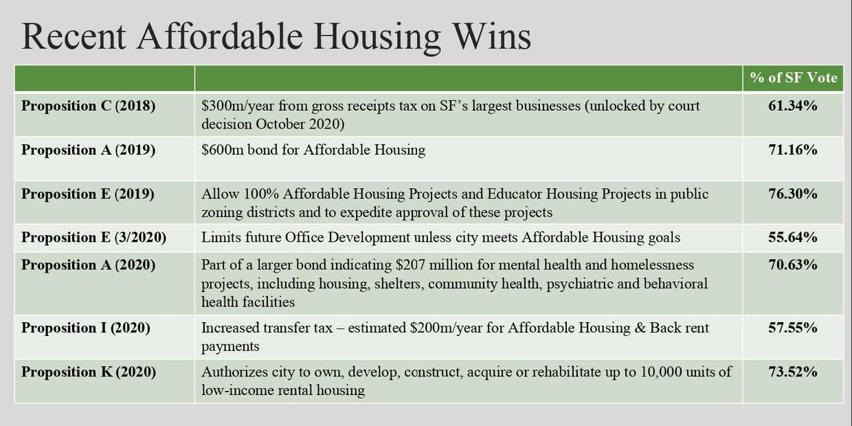 Recent Affordable Housing Wins